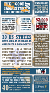 Good Samaritan Drug Overdose Act