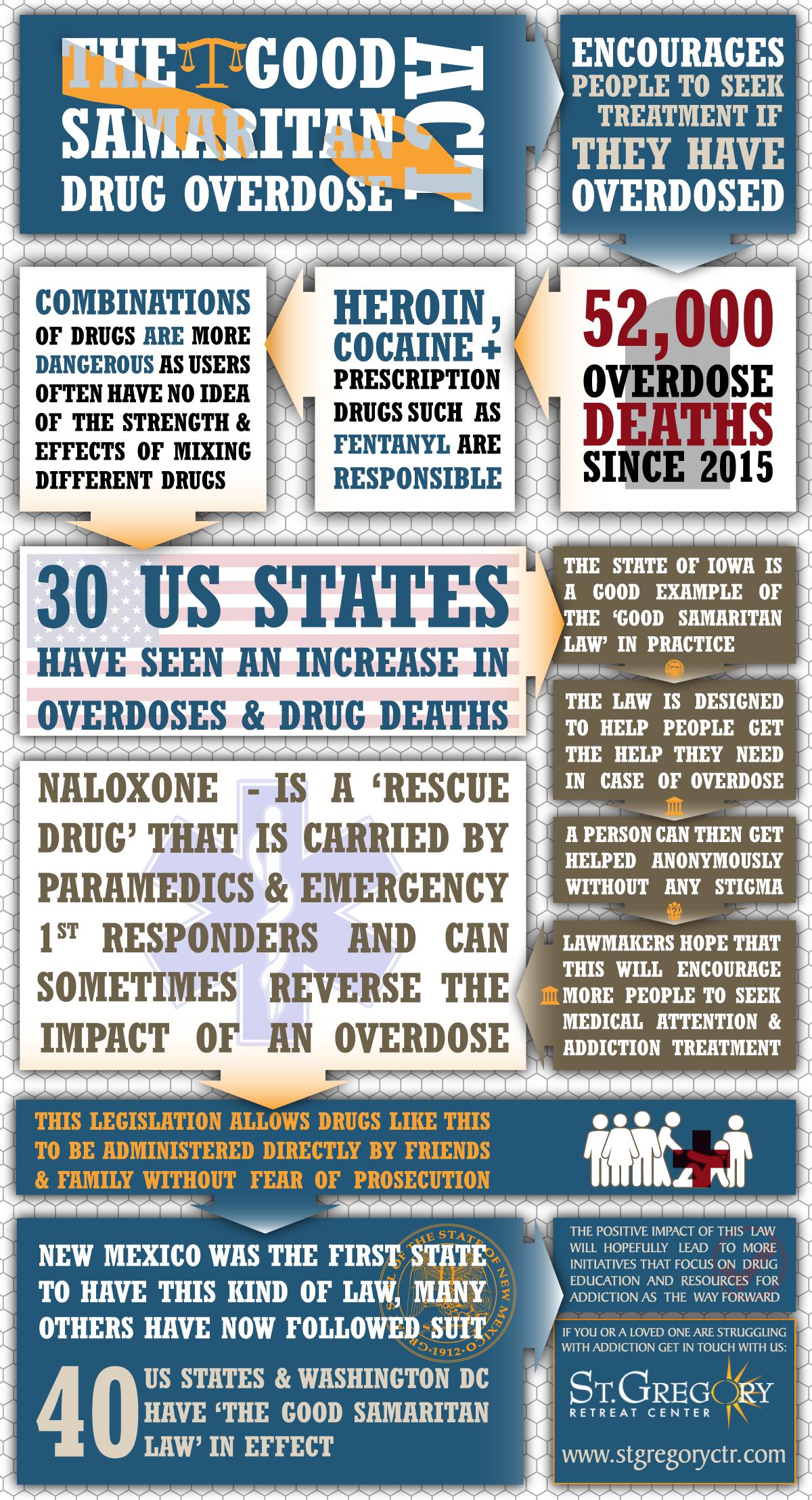 Good Samaritan Drug Overdose Act