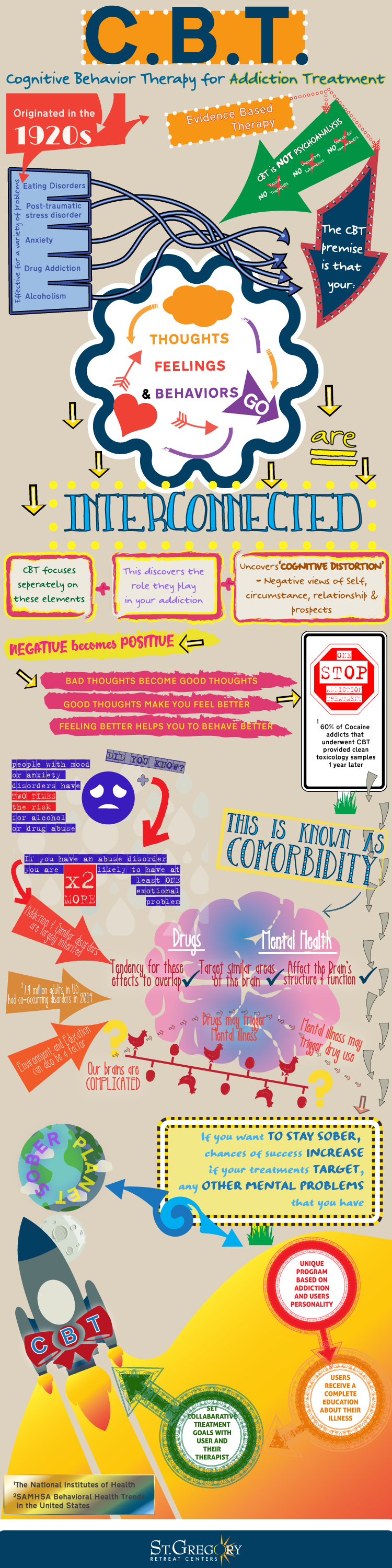collage infographic about CBT