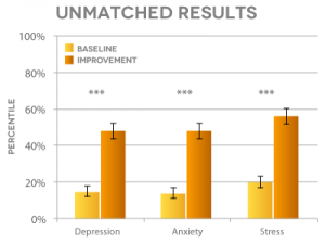 Unmatched Results bar graph